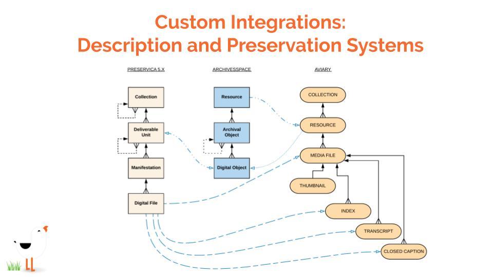 Aviary-Preservica-Webinar-AVPSLIDES Custom Integrations