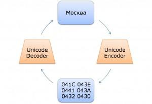 Encoding Cycle
