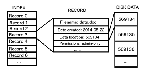 filesystemindex